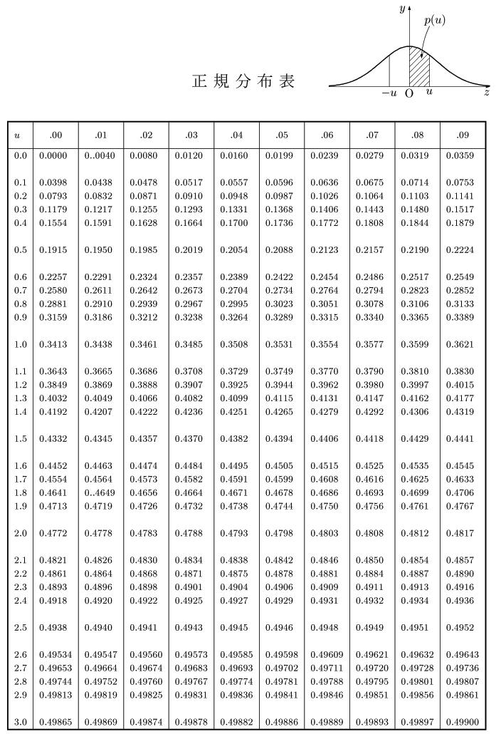 標準 正規 分布 表 見方 標準正規分布表とその見方 脱仙人からの昇天。からのぶろぐ