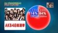 AKB48総選挙に対する世間の興味