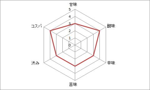 f:id:osaka_no_sakenomi:20201129230524p:plain