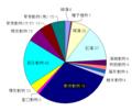 20120519-20長崎出現種数内訳