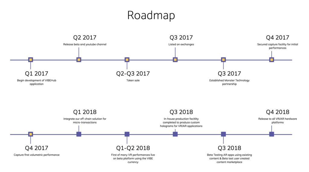 VibeHub-roadmap
