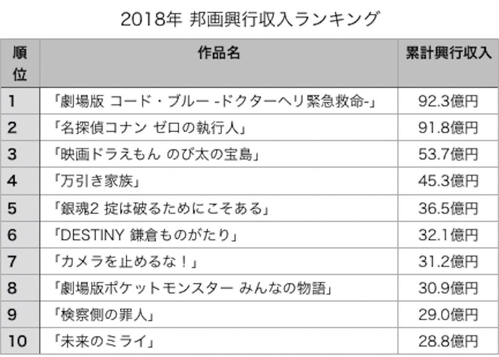 映画 興行 収入 映画ランキング・映画興行収入 - 映画.com