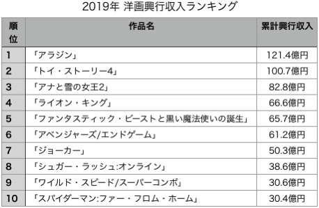 週刊興行批評>2019年の映画界を興行収入で振り返る! - Takaのエンタメ街道