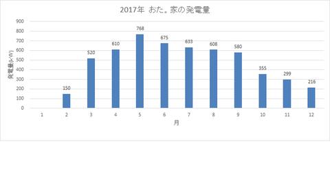 2017発電量