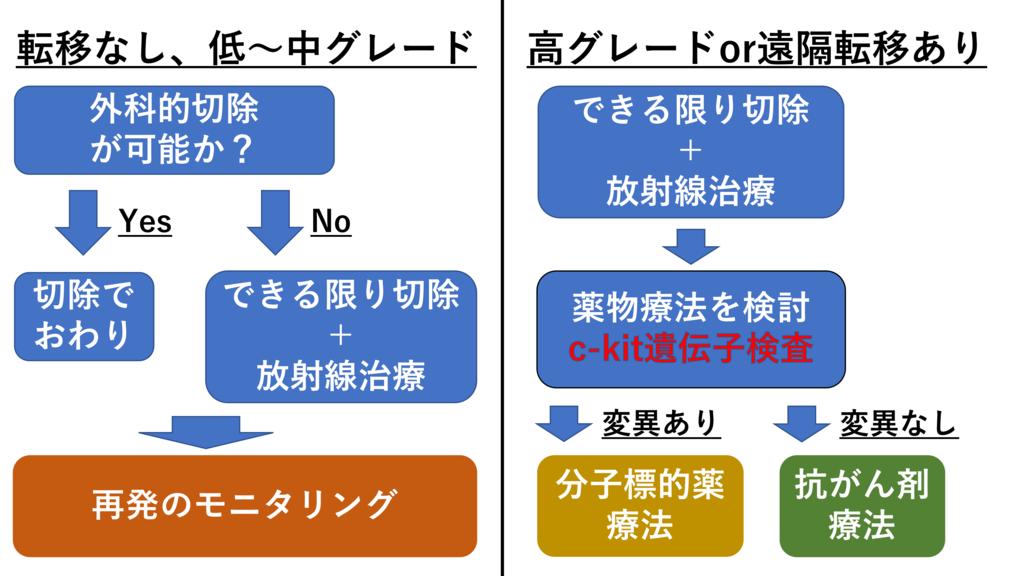 治療戦略のフローチャート(図解)