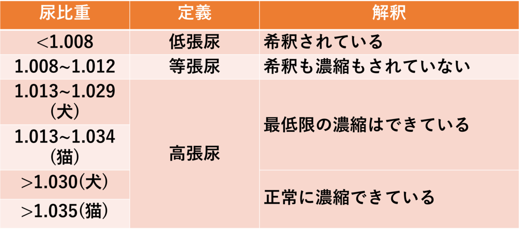 尿比重の定義と解釈(図解)