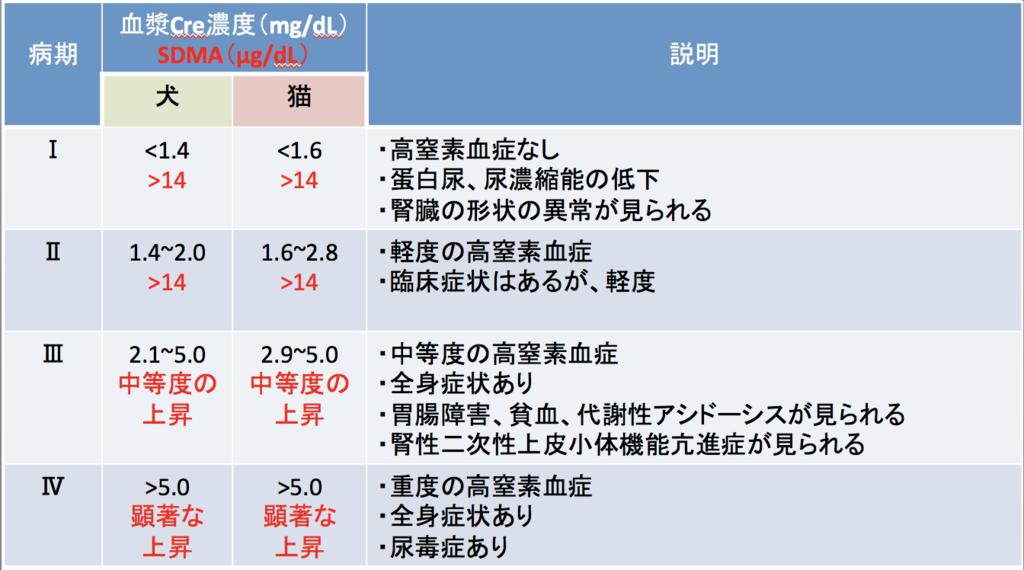 『IRISによる犬と猫のCKD病期分類』(日本語訳)