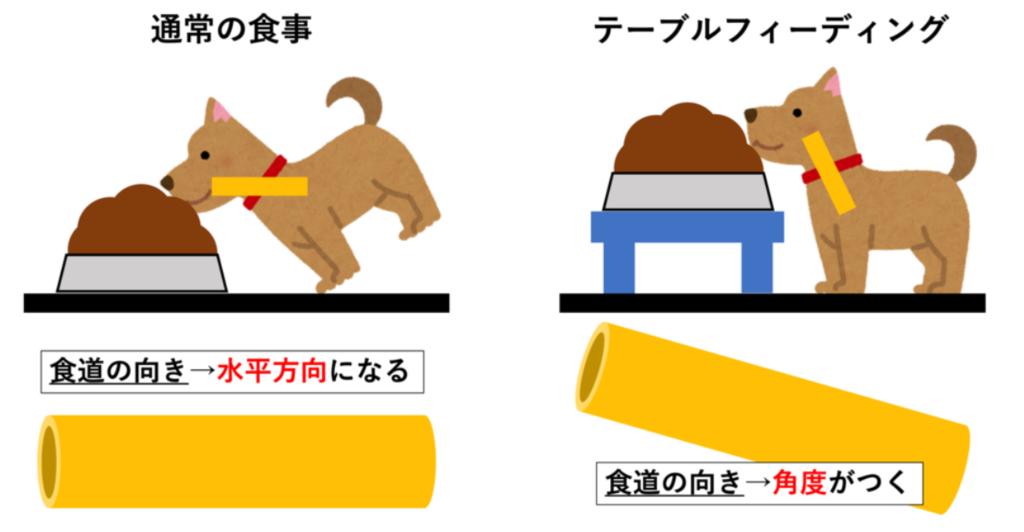 テーブルフィーディング(図解)