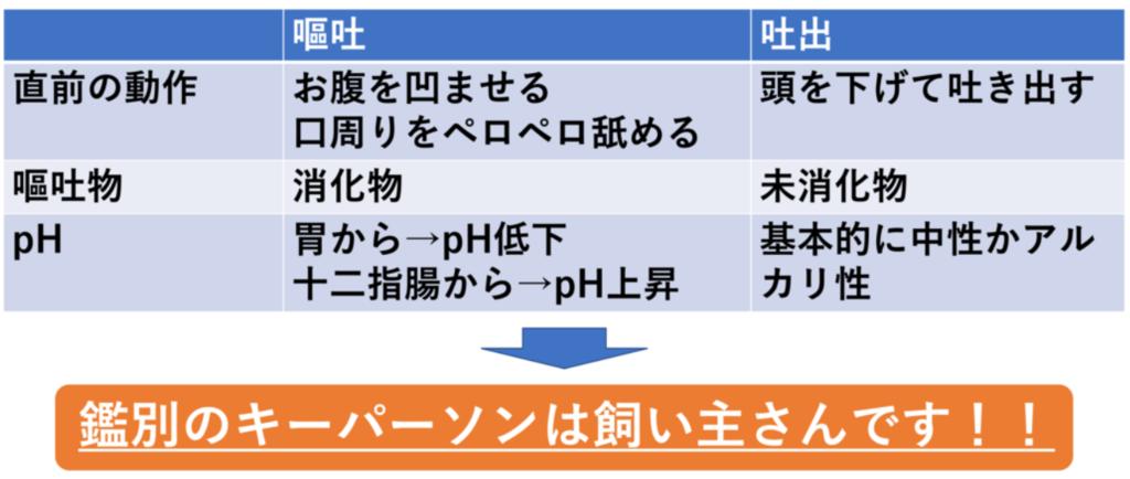 嘔吐と吐出の鑑別方法(図解)