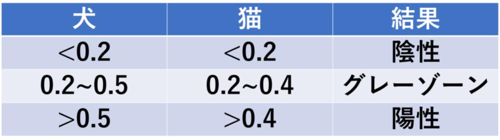 UPCの評価基準(図解)