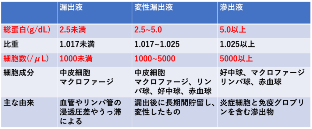 体腔貯留液の分類(図解)