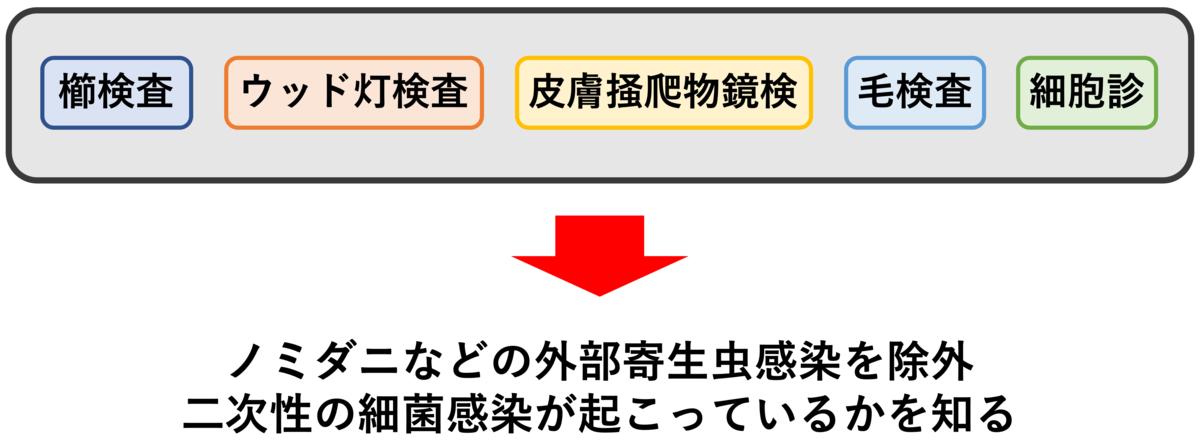 f:id:otahukutan:20190605223002p:plain