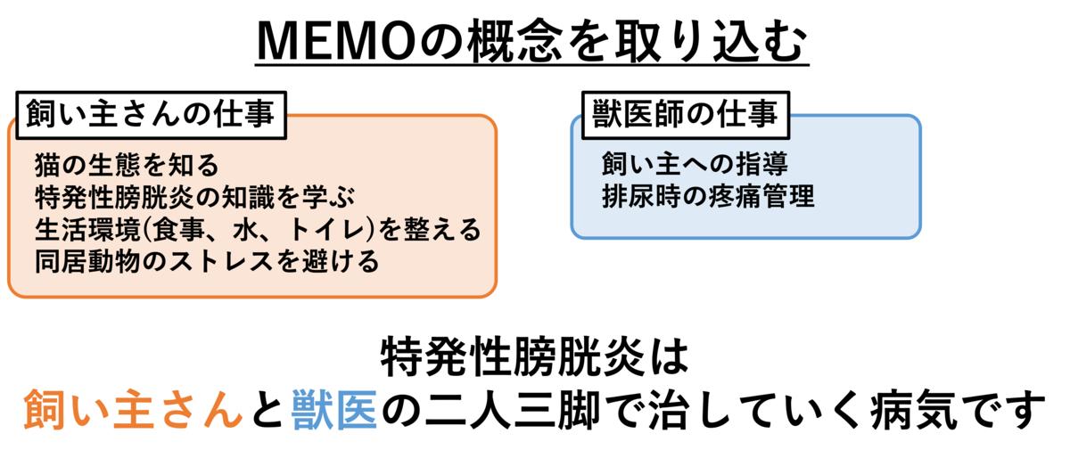 MEMOの概念を取り込む