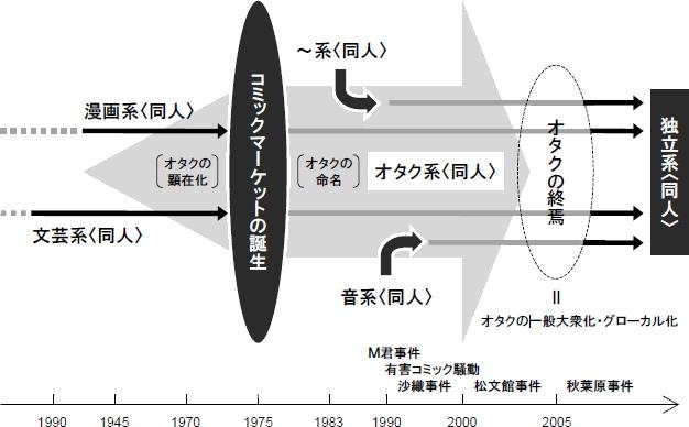 f:id:otaku-dojin:20090622005843j:image