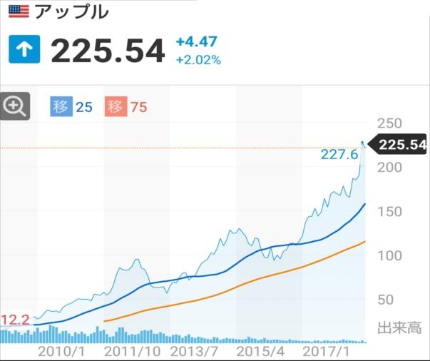 f:id:otb-Investor:20180914050607j:plain