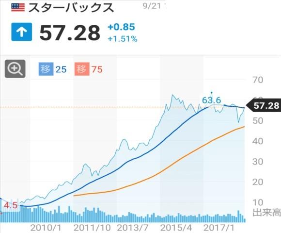 f:id:otb-Investor:20180922044330j:plain