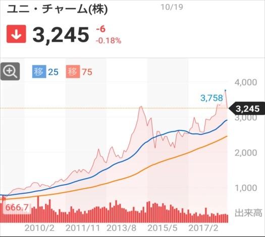 f:id:otb-Investor:20181020003903j:plain