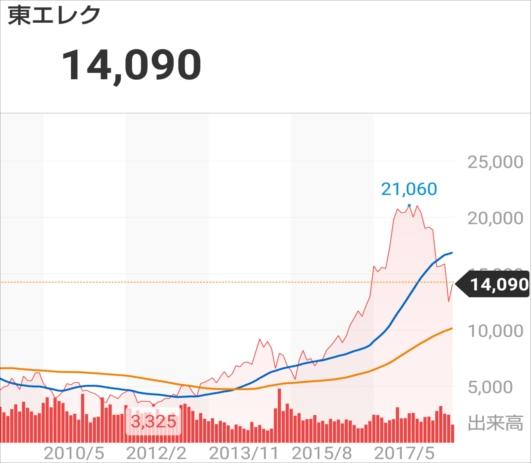 f:id:otb-Investor:20190124042815j:plain