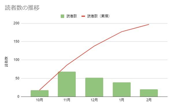 ブログ運営5カ月の読者数の推移