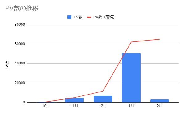 ブログ運営5カ月のPV数の推移
