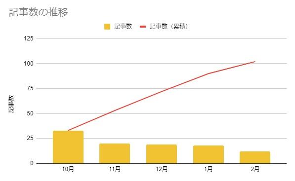 ブログ運営5カ月の記事数の推移