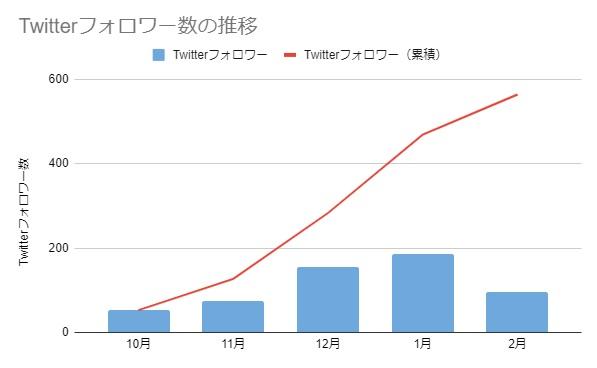 ブログ運営5カ月のTwitterフォロワー数の推移