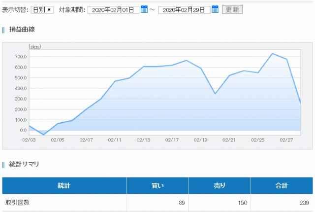 FXトレードグラフ(2月度)