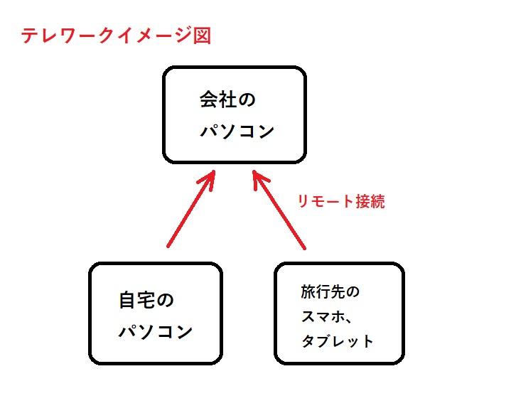 テレワークイメージ図