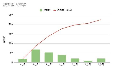 読者数の推移(7カ月)