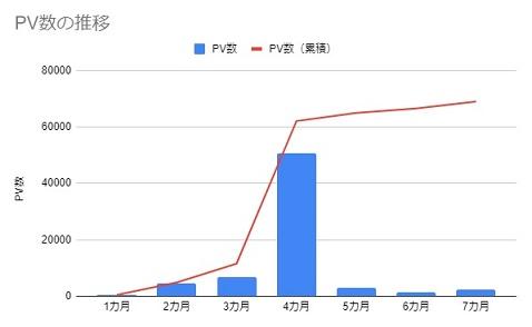 PV数の推移(7カ月)