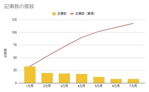 記事数の推移(7カ月)