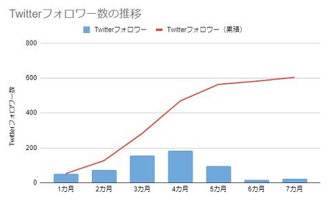 Twitterフォロワー数の推移(7カ月)