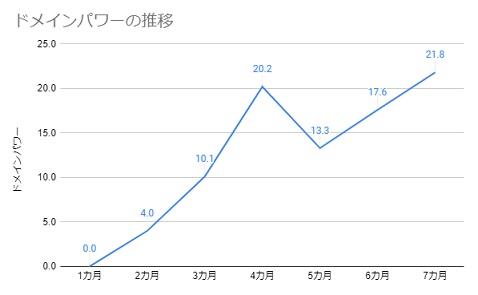 ドメインパワーの推移(7カ月)