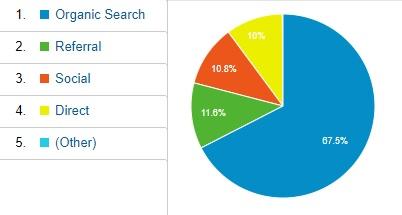Google アナリティクスの円グラフ