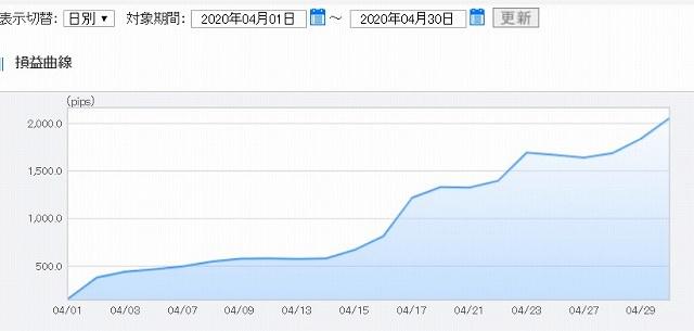 FXトレード4月度のグラフ1