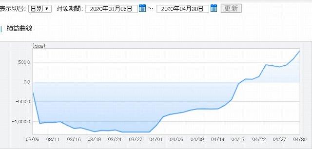 FXトレード4月度のグラフ2