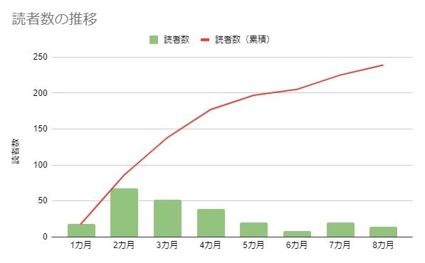 読者数の推移(8カ月)