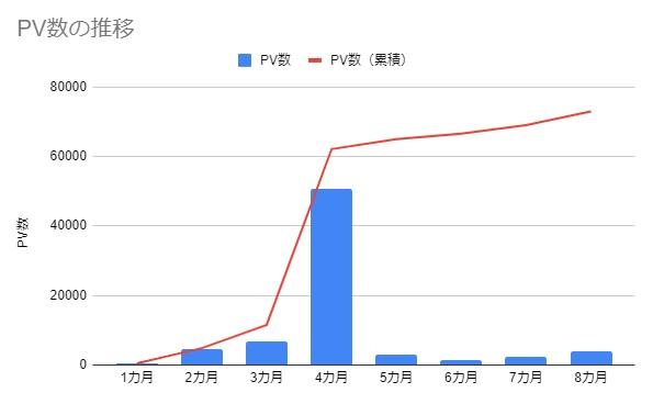 PV数の推移(8カ月)