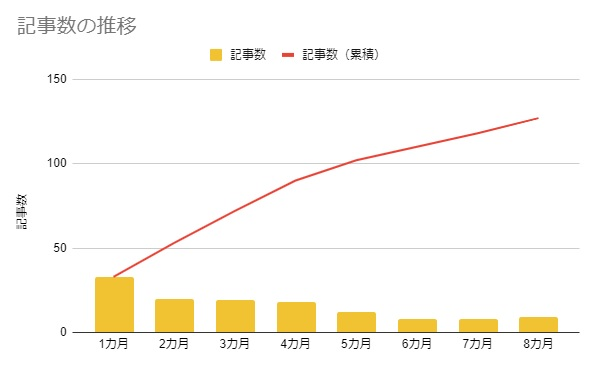 記事数の推移(8カ月)