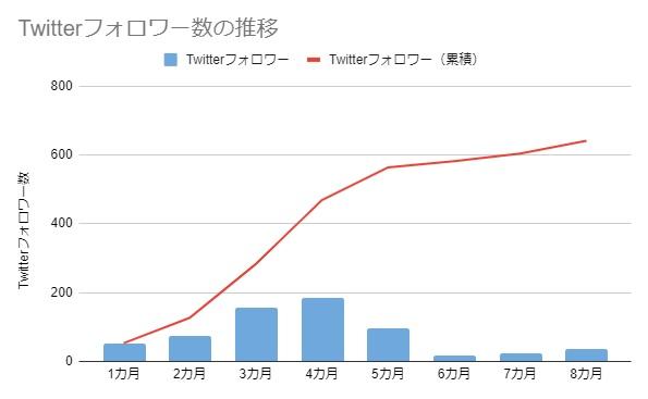 Twitterフォロワー数の推移(8カ月)