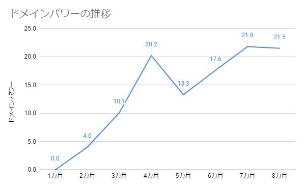 ドメインパワーの推移(8カ月)