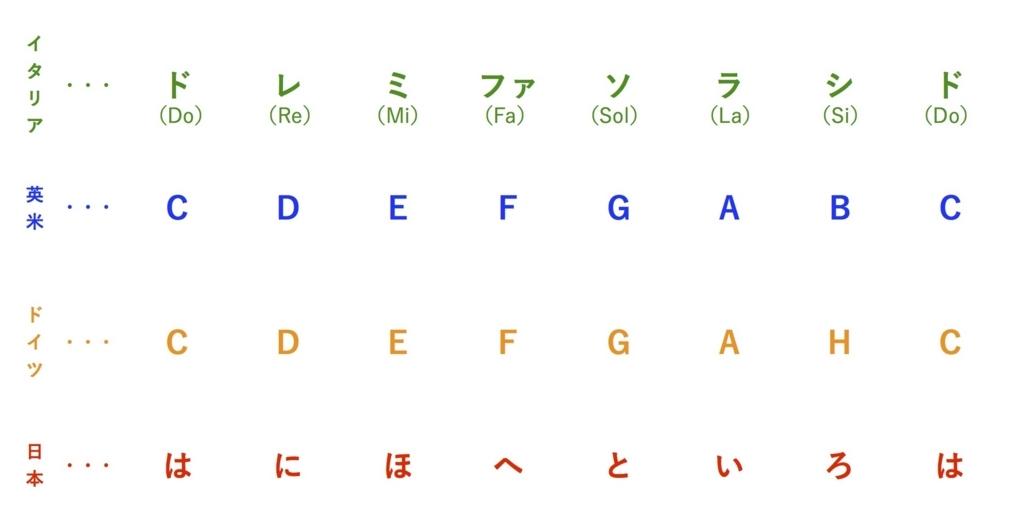 f:id:otohana:20170814161451j:plain
