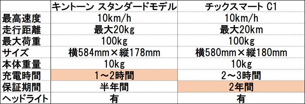 f:id:otokonobiyo:20180610233355p:plain