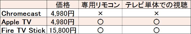 f:id:otokonobiyo:20180913074343p:plain