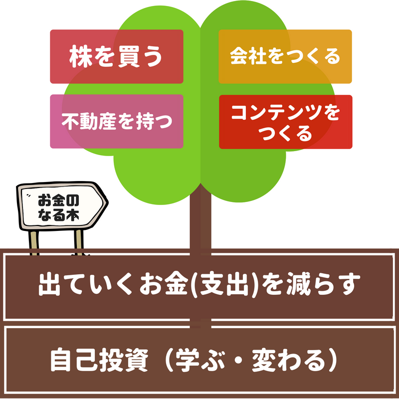 f:id:otokonowadai:20200101094929p:plain