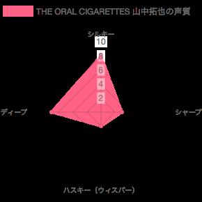 THE ORAL CIGARETTES(オーラル)山中拓也の声質