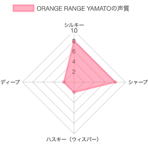 ORANGE RANGE YAMATOの声質