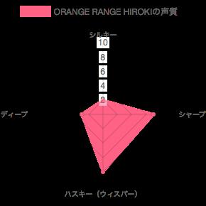 ORANGE RANGE HIROKIの声質