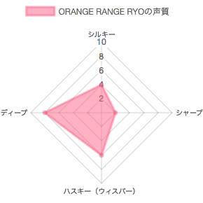 ORANGE RANGE RYOの声質