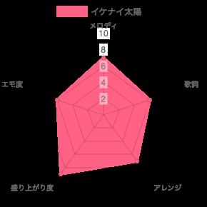ORANGE RANGE(オレンジレンジ)ライブ定番曲